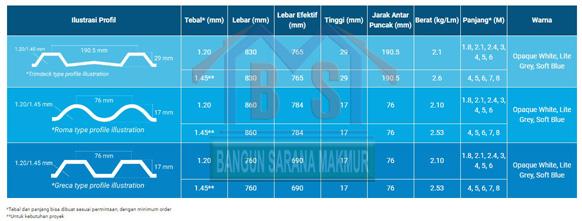 081249343303 ATAP ALDERON RS - Jual Atap PVC UPVC Surabaya ...